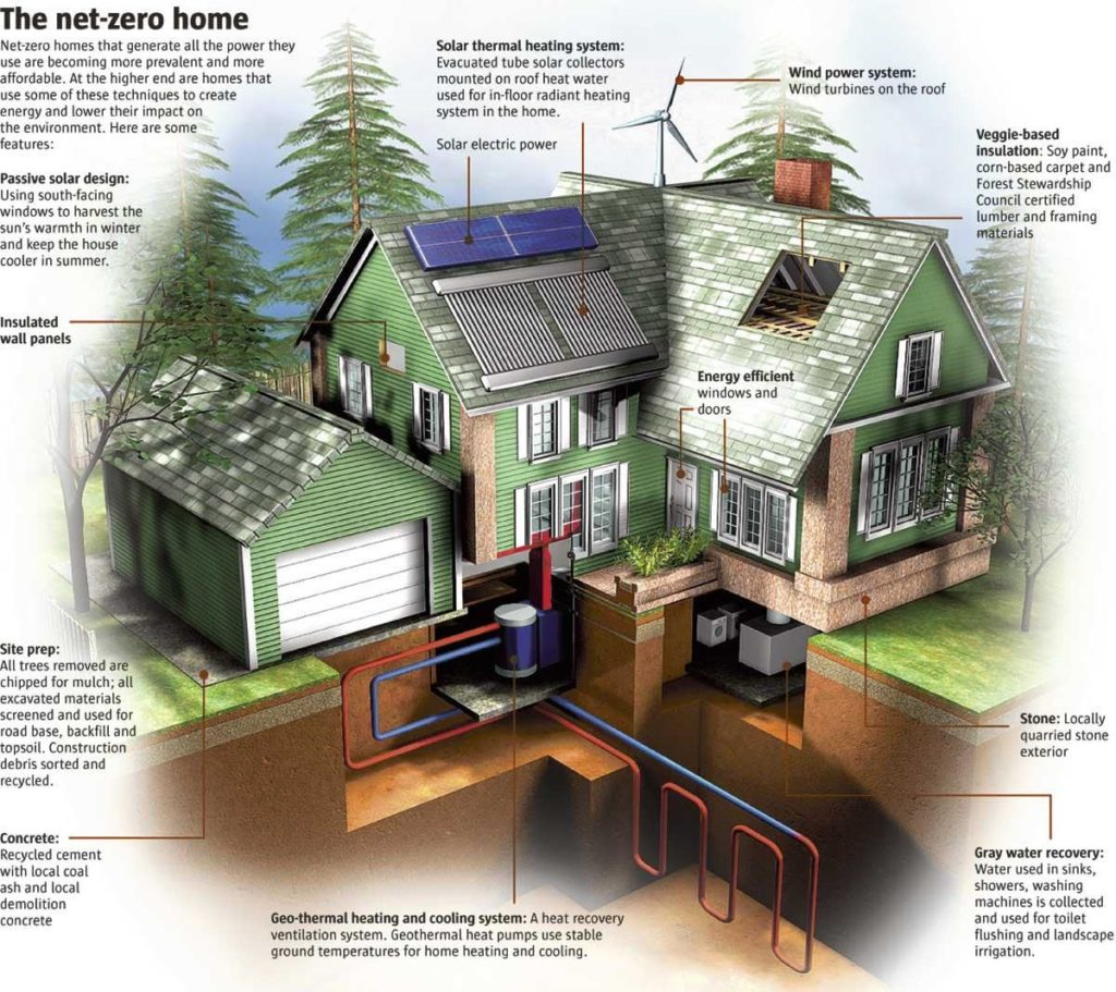 Green Home Design Ideas: How Much Does It Cost To Build A Green Home ?