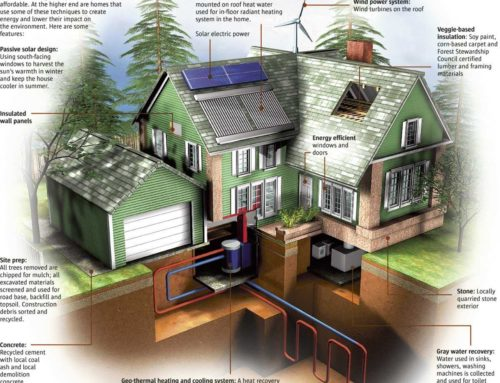 How Much Does It Cost to Build a Green Home?