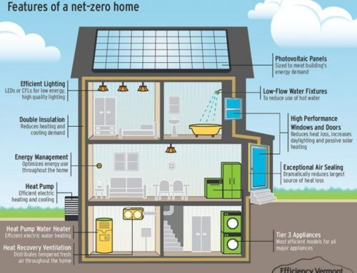 Cost to Build a Net-Zero Energy Home