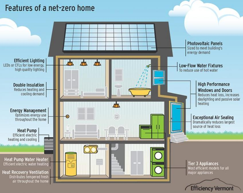 Cost to build a net zero energy home in 2018 24h site for Renewable energy house plans
